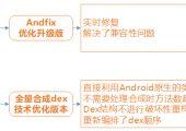 Android的热更新方案之Sophix非侵入式热修复方案