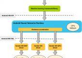 Android神经网络API(NNAPI)