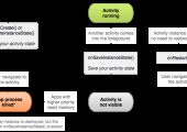 Android面试题2–Activity数据的保存和恢复