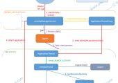 一张图让你弄懂Android APP启动流程